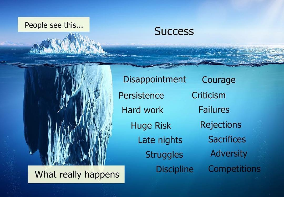 Image result for success and hard work